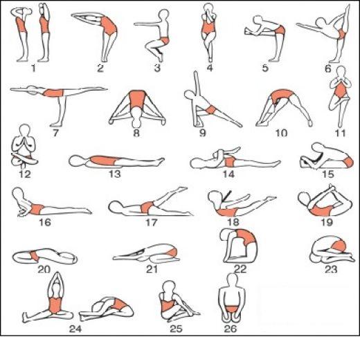 Fiecare postura se repeta de 2 ori in parcursul a 90 de minute