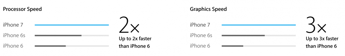Evolutie puterii de procesor si procesare grafica la iPhone-uri - Credit foto: Apple